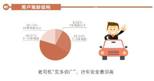 360行车记录仪用户大数据:女司机艺高人胆大不惧碰瓷